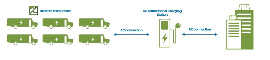 ac-bus-charging