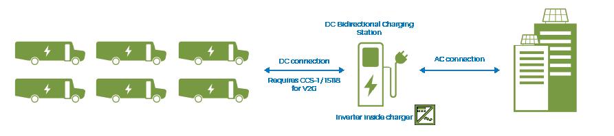 dc-bus-charging