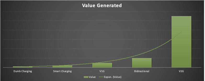 value-generated-